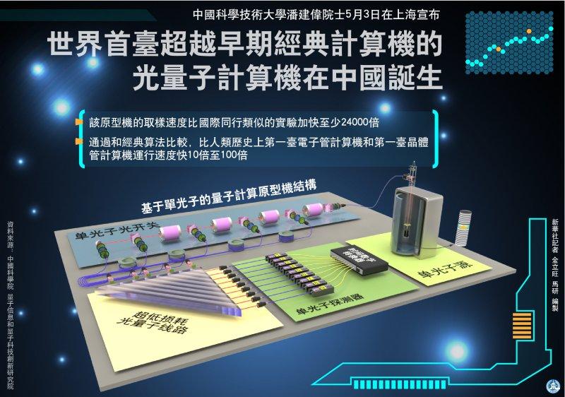 世界首台超越早期經典電腦的光量子電腦在中國誕生(新華社)
