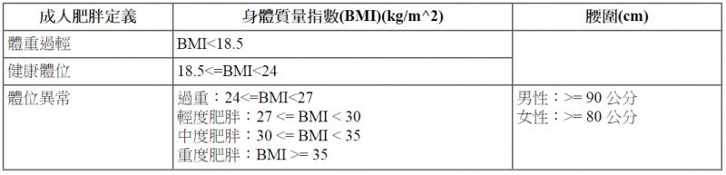 身體質量指數(BMI)