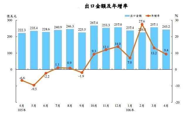 20170508-出口金額及年增率。(財政部提供)