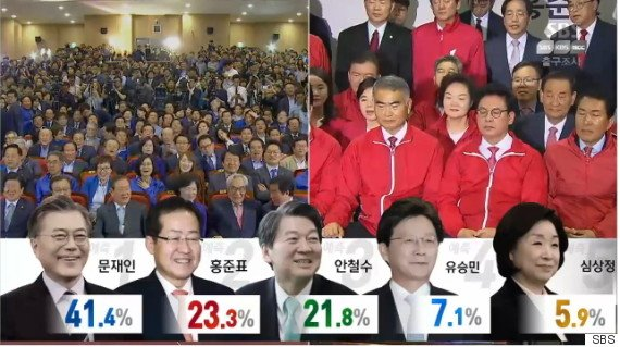 南韓總統大選已結束投票,韓國電視台公布最新出口民調,文在寅以41.4%遙遙領先。(圖/取自網路)