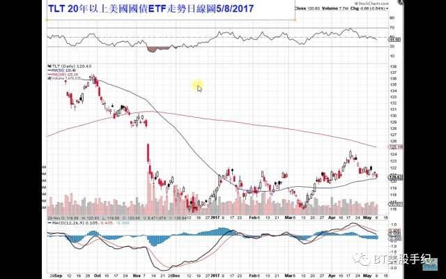 2017-05-09-BT美股04