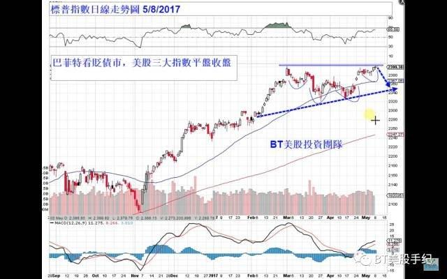 2017-05-09-BT美股01