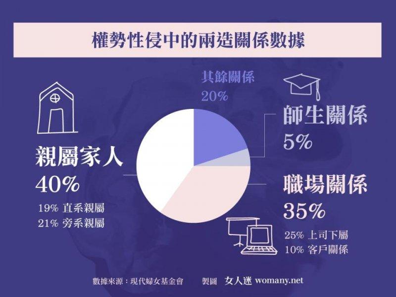 20170511-正視性侵記者會_ 權勢性侵中的兩造關係數據 (女人迷提供)
