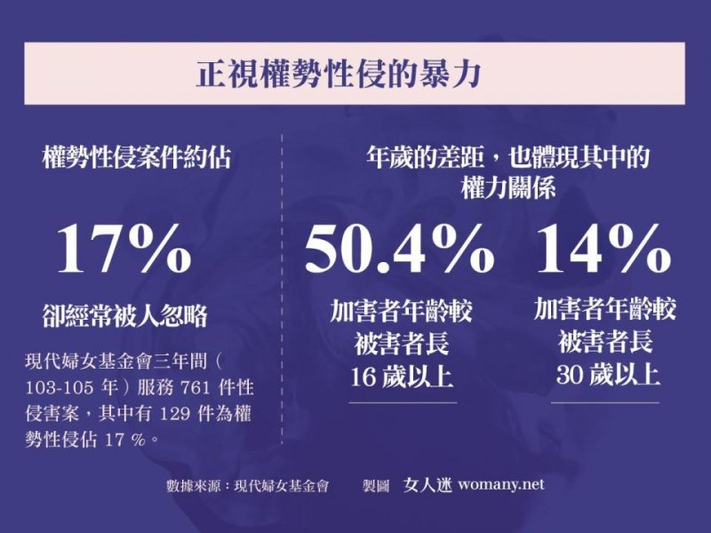 20170511-正視性侵記者會_正視權勢性侵暴力數據提供 (女人迷提供)
