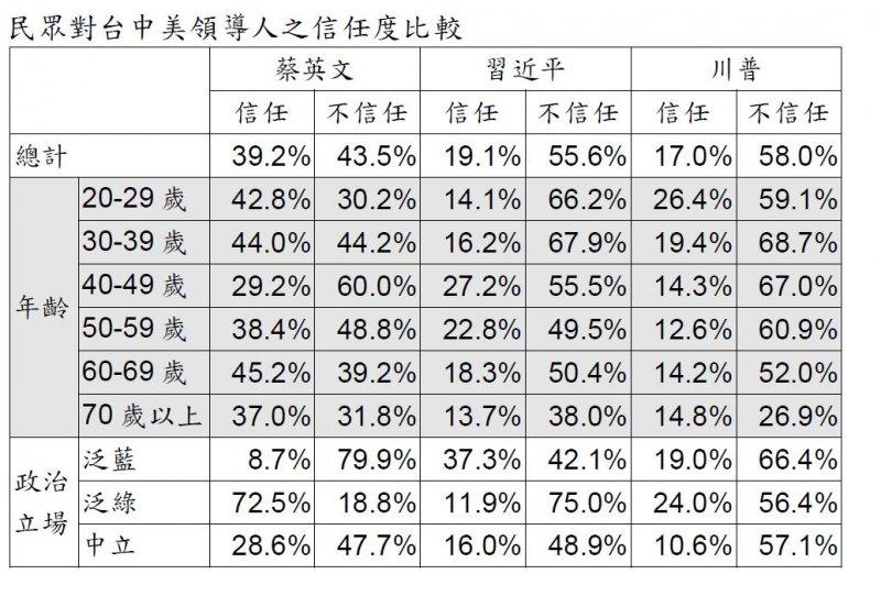 2017-05-14-台灣指標民調蔡英文執政滿周年民調-民眾對美中台領導人信任度比較