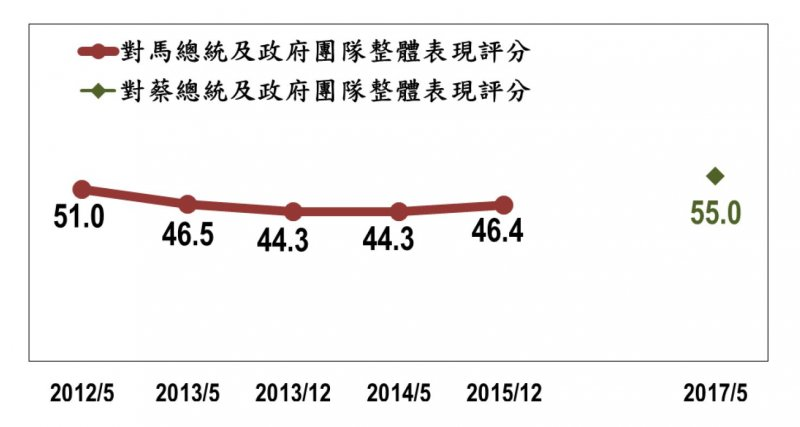 2017-05-14-台灣指標民調蔡英文執政滿周年民調-民眾對馬英九、蔡英文政滿意度評分比較