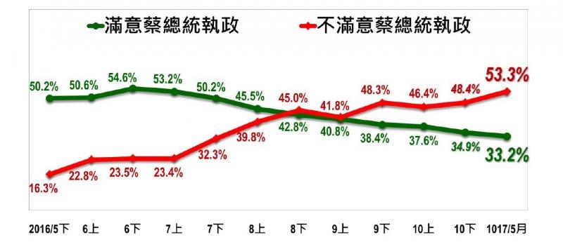 2017-05-14-台灣指標民調蔡英文執政滿周年民調-對蔡英文執政滿意度