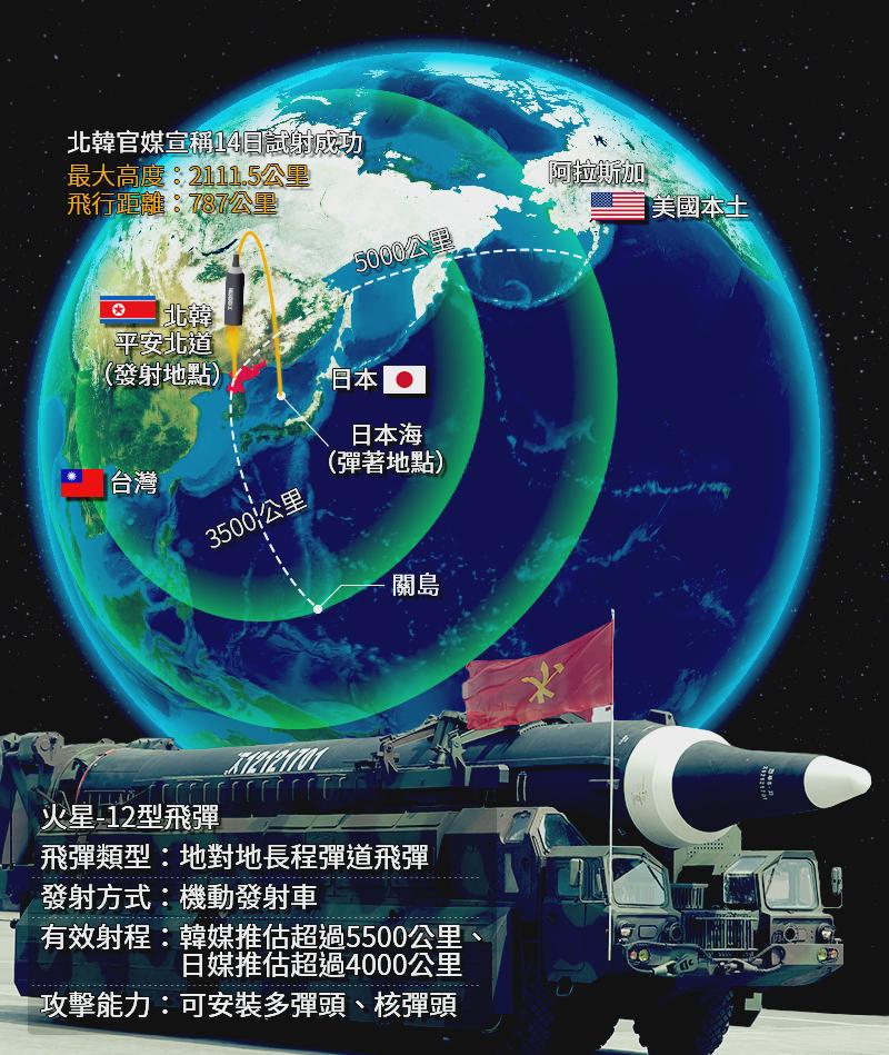 北韓飛彈、火星飛彈、火星-12型。