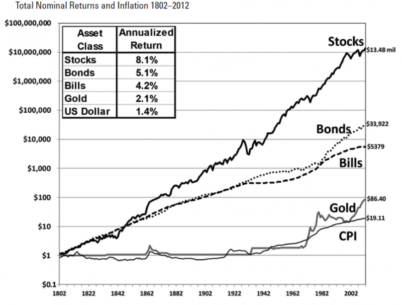 觀點投書:哲人之風應猶在,只是你到底學不學而已!圖一 資料來源:《Stocks for the Long Run》。(林思億提供)