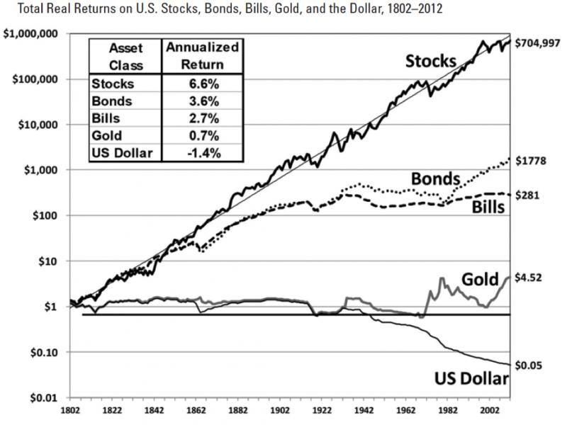 觀點投書:哲人之風應猶在,只是你到底學不學而已!圖二 資料來源:《Stocks for the Long Run》。(林思億提供)