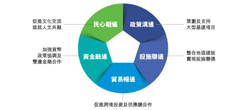一帶一路與「五通」。(香港貿發局官網)