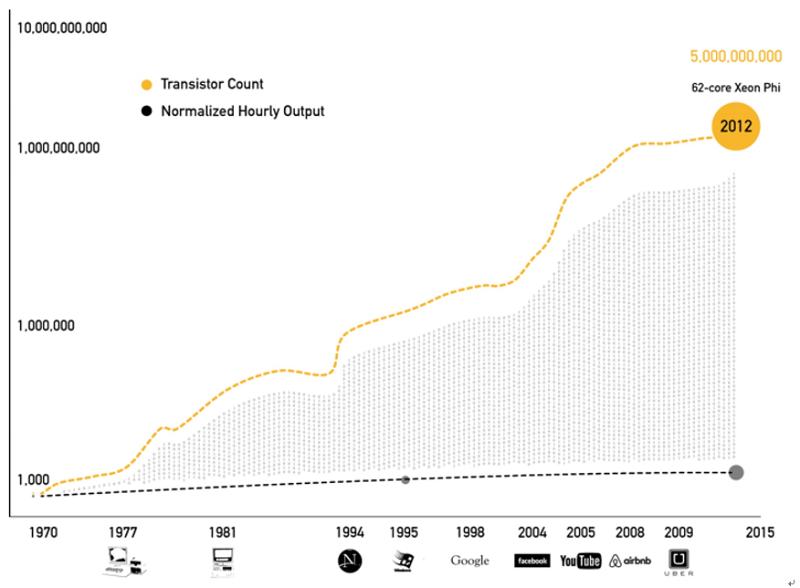 英特爾處理器電晶體數量對比美國勞工生產力。