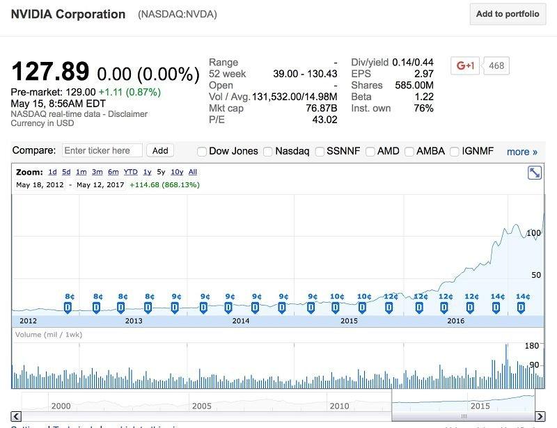 nVidia近五年股價(擷取自Google Finace)