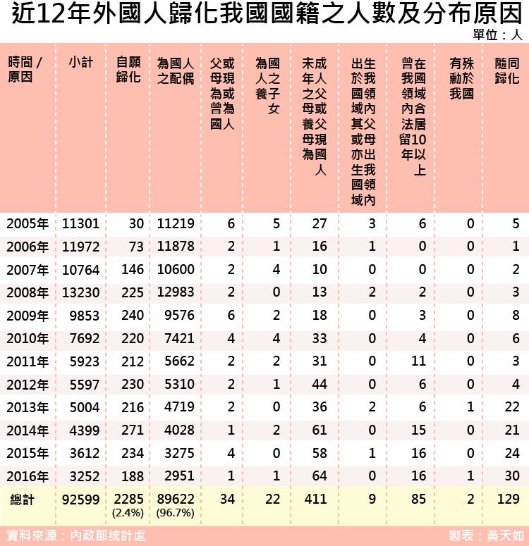 天如專題-20170519-SMG0035-近12年外國人歸化我國國籍之人數及分布原因  -01.png