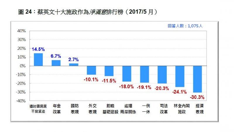2017-05-21-台灣民意基金會5月份民調-蔡英文十大施政作為淨滿意度排行-台灣民意基金會提供