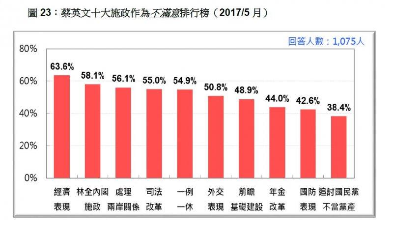2017-05-21-台灣民意基金會5月份民調-蔡英文十大施政作為不滿意度排行-台灣民意基金會提供