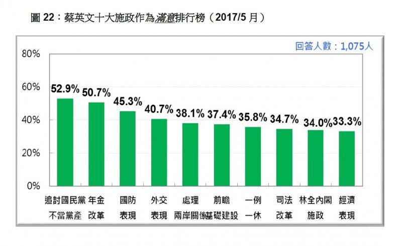 2017-05-21-台灣民意基金會5月份民調-蔡英文十大施政作為滿意度排行-台灣民意基金會提供