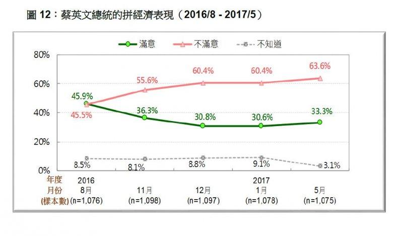 2017-05-21-台灣民意基金會5月份民調-蔡英文總統拚經濟表現滿意度,2016年8月至2017年5月比較-台灣民意基金會提供