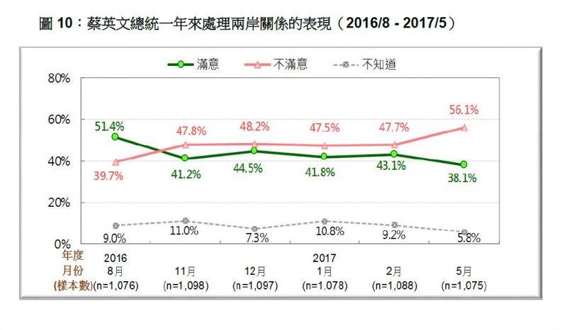 2017-05-21-台灣民意基金會5月份民調-蔡英文總統處理兩岸關係滿意度,2016年8月至2017年5月比較-台灣民意基金會提供