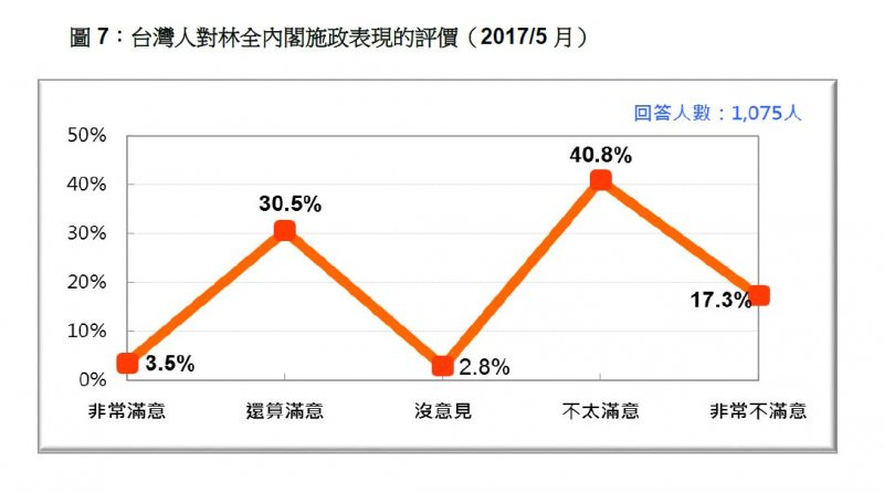 2017-05-21-台灣民意基金會5月份民調-台灣人對林全內閣施政表現評價-台灣民意基金會提供