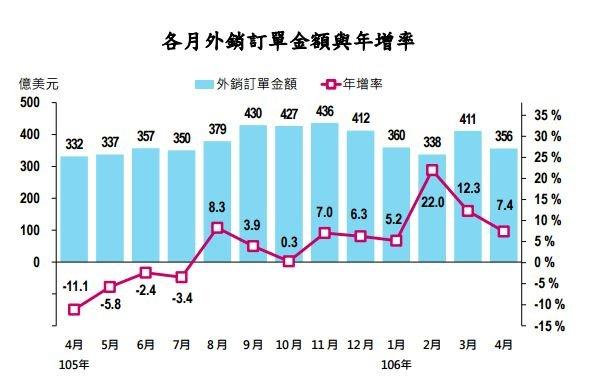 20170522-2017年4月外銷訂單金額與年增率。(經濟部提供)