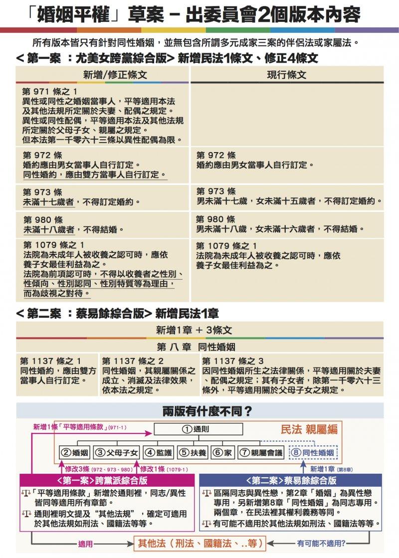 20170526-「婚姻平權」草案-出委員會2個版本內容 婚姻平權表格(同志人權法案遊說聯盟製作)
