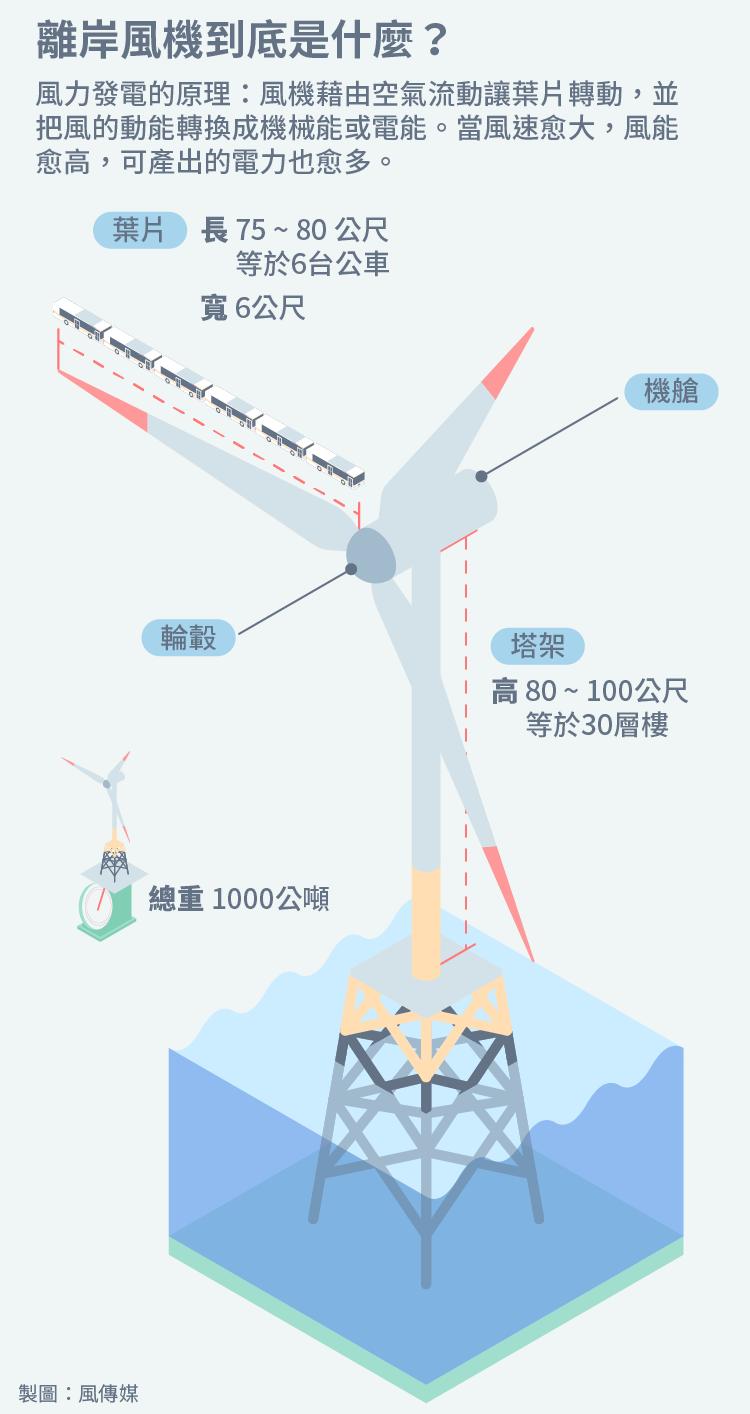 20170521-德國離岸風電專題。離岸風機到底是什麼。-6