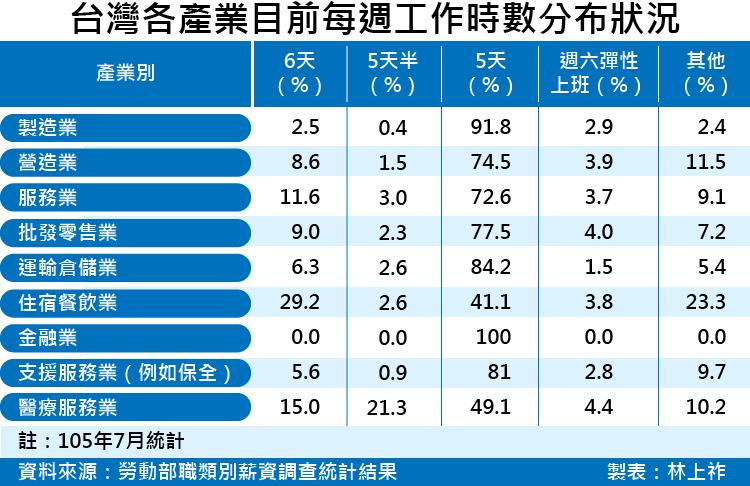20170601-SMG0035-台灣各產業目前每週工作時數分布狀況(105年7月統計)-01.png
