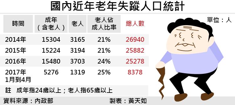 20170602-SMG0035-國內近年老年失蹤人口統計-01.png