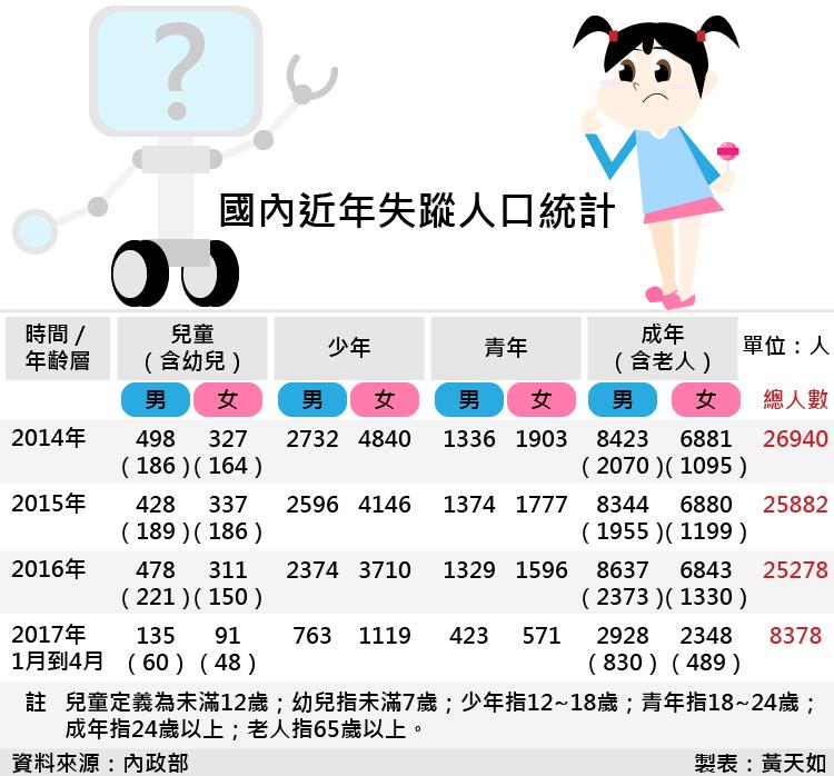 20170602-SMG0035-國內近年失蹤人口統計-01.png