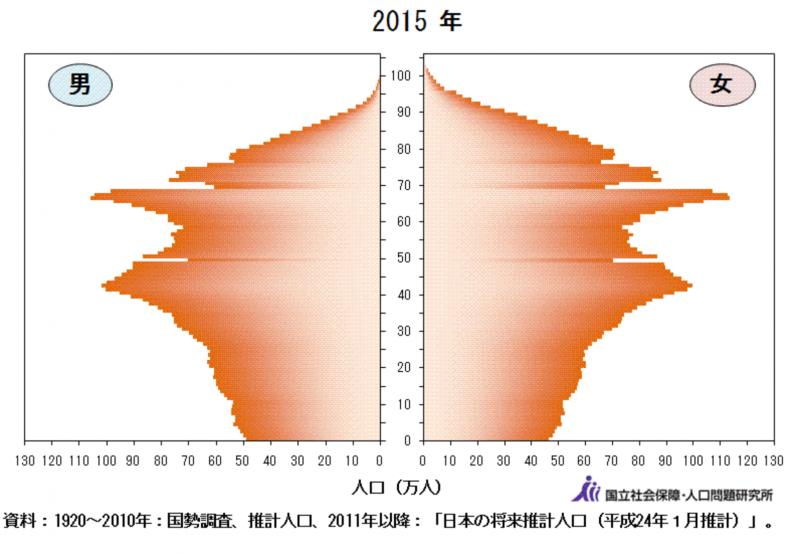 日本2015年的人口金字塔圖。