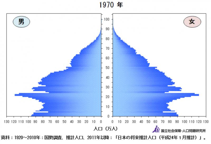 日本1970年的人口金字塔圖。