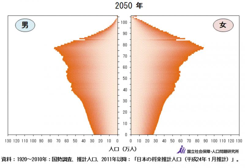 日本2050年的人口金字塔圖。