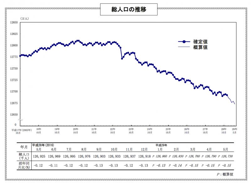 近年日本人口的變化狀況。