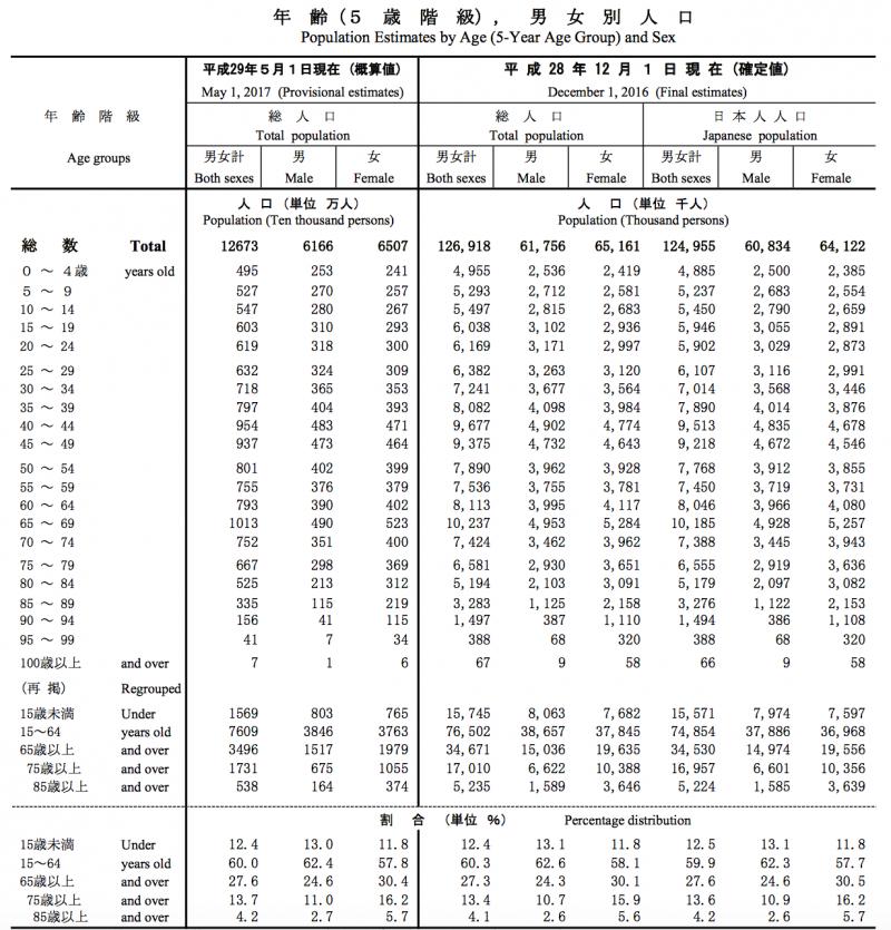 日本政府的人口統計。