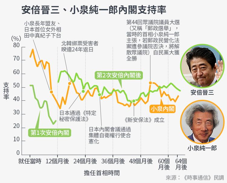 安倍晉三、小泉純一郎支持率比較圖