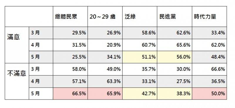2017-6-5美麗島電子報。五月國政民調2