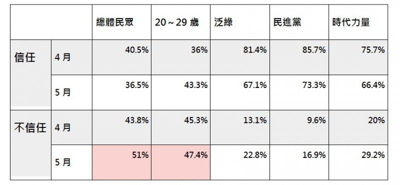 2017-6-5美麗島電子報。五月國政民調3