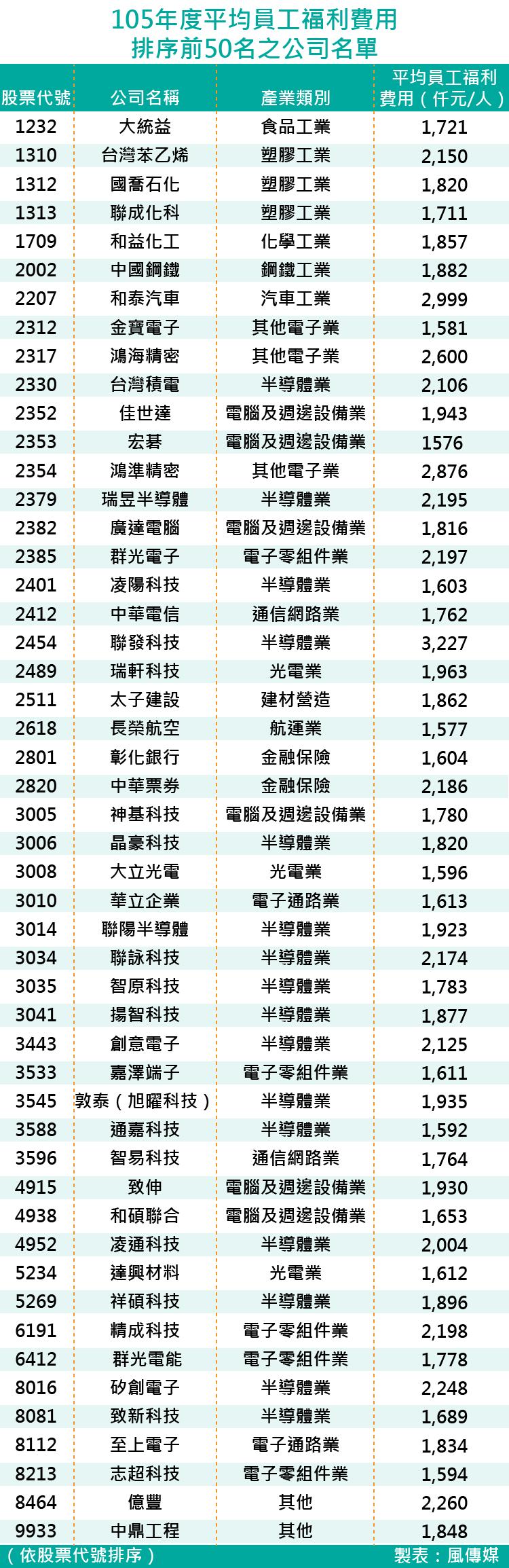 20170607-SMG0035-105年度平均員工福利費用排序前50名之公司名單-01.png