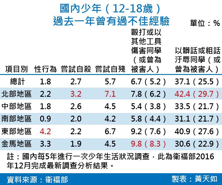 天如專題-20170609-SMG0035-國內少年(12-18歲)過去一年曾有過不佳經驗-01.png