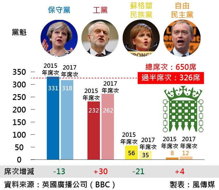 BBC統計,此次英國國會大選中四大黨席次消長 02。(風傳媒)