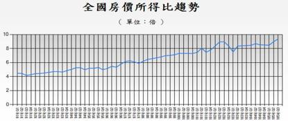 全國房價所得比趨勢。資料來源:內政部營建署。(張欣民提供)