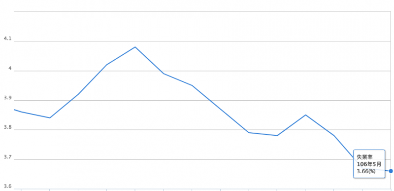 主計總處公布5月失業率3.66%,達24月新低,僅次於104年5月的3.62%。(取自主計總處)