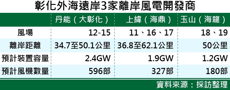 20170621-SMG0035-彰化外海遠岸3家離岸風電開發商-01