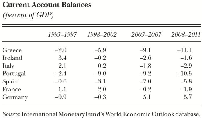 表3.1 經常帳佔GDP比率。資料來源:Journal of Economic Perspectives, Summer 2012