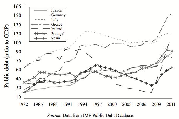 圖3.1 各國政府債務佔GDP比率。資料來源:Journal of Economic Perspectives, Summer 2012