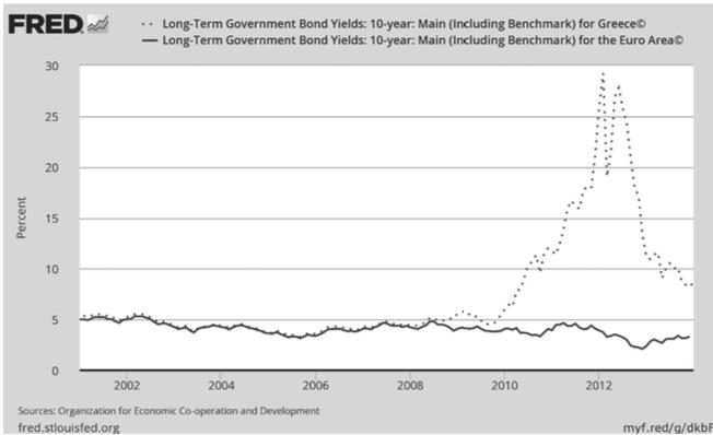 圖3.2 希臘與歐元區10 年期公債殖利率。資料來源:美國聖路易斯聯邦儲備銀行經濟資料庫