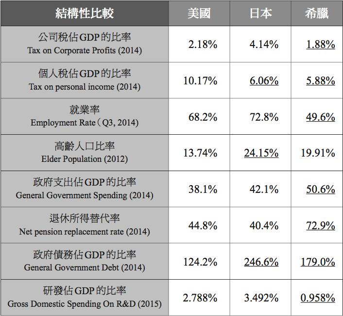 表3.2 美國、日本和希臘的結構性比較。資料來源:OECD