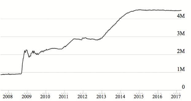 圖3.3 美國聯準會總資產。資料來源:美國聯邦準備理事會