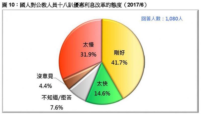 台灣民意基金會2017年6月民調》圖10:國人對公教人員十八趴優惠利息改革的態度。(台灣民意基金會提供)
